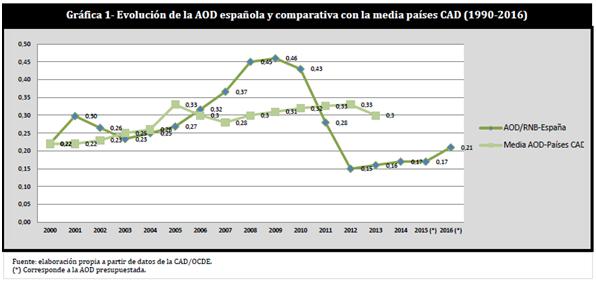 Recortes Cooperacion 2 - MdM España