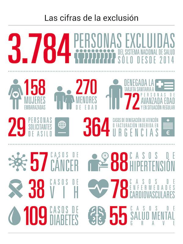 infografía explicativa casos registrados exclusión sanitaria en España