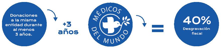 Ventajas Fiscales Empresa - MdM España